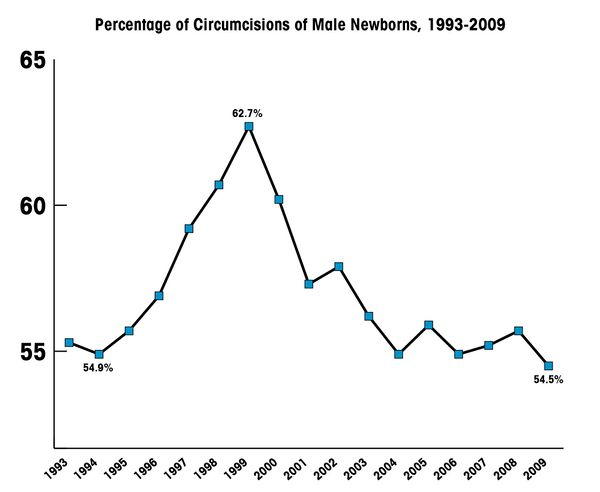 American circumcision rates from 1993 to 2009.